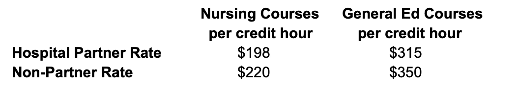 Discounted Credit Hours for RN to BSN program at WPU - Accelerated Bachelor's Degree in Nursing RN to BSN