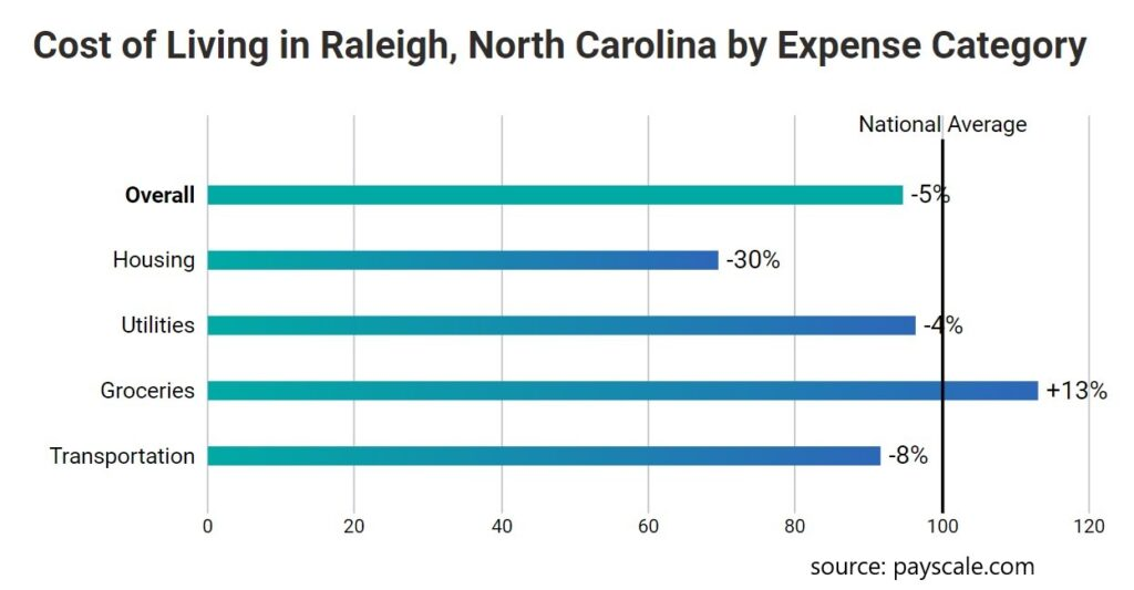 Raleigh Cost of Living 1024x533 - 6 Exciting Reasons To Experience College Life In Raleigh